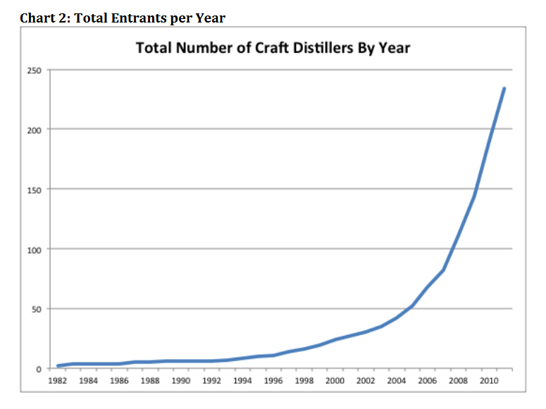 The U.S. Craft Distilling Market: 2011 and Beyond - Michael Kinstlick, CEO, Coppersea Distilling, LLC